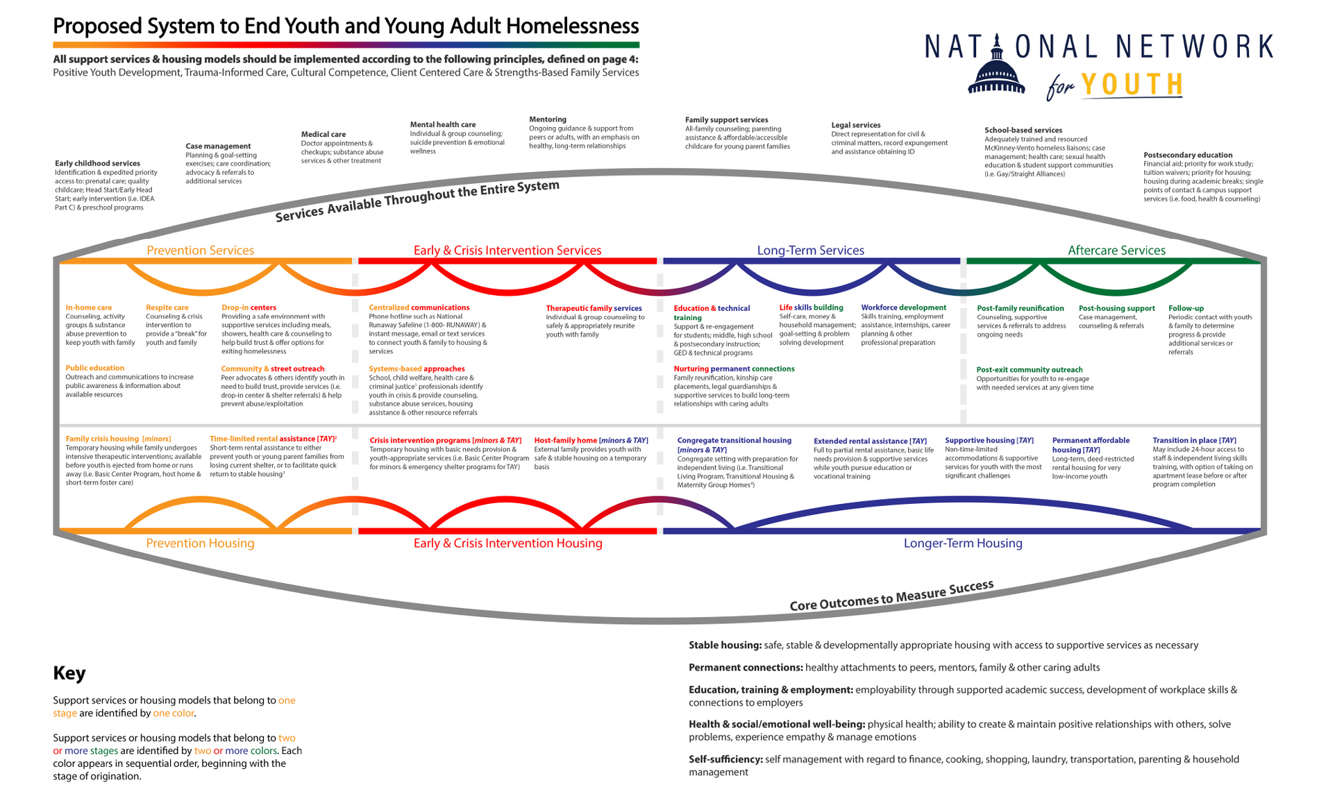 Proposed System to End Youth and Young Adult Homelessness